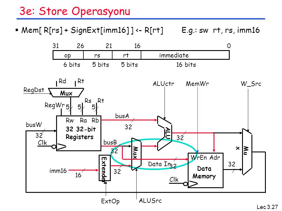 3e: Store Operasyonu Mem[ R[rs] + SignExt[imm16] ] <- R[rt] E.g.: sw rt, rs, imm16. op. rs.